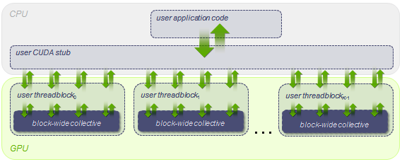 Orientation of collective primitives within the CUDA software stack